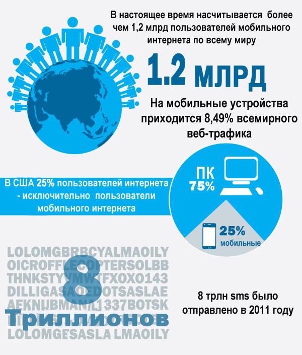 Рост mobile
