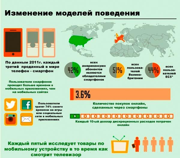 Статистика мобильного интернет-трафика