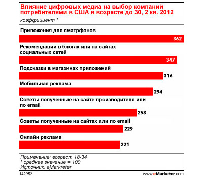 Алкогольные бренды и социальная активность пользователей