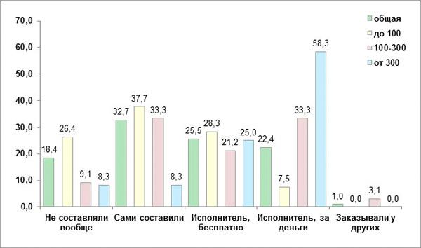 «Рейтинг Рунета»: каждый шестой сайт заказывается без договора