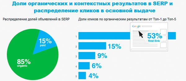 53% кликов в органической выдаче приходится на Топ-1