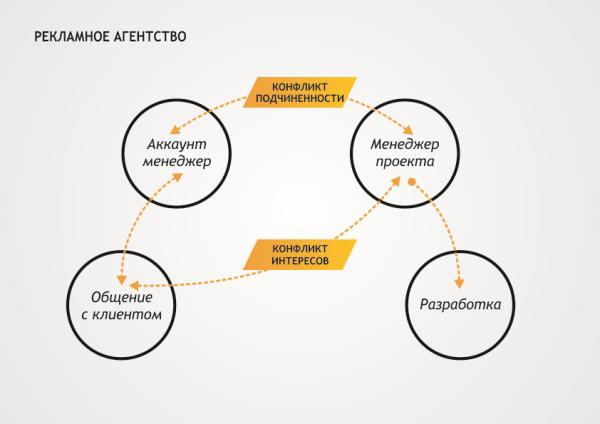 Как устроена проектная работа на рынке заказной веб-разработки