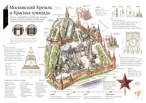 ДизайнДепо разработала инфографику для сайта Культура РФ