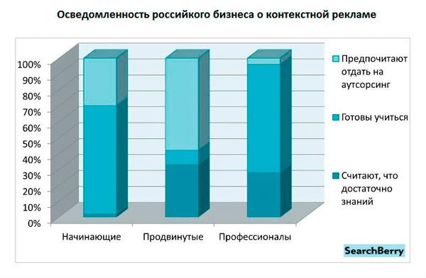 80% предпринимателей в стране - за контекстную рекламу
