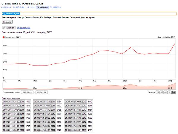 Статистика поисковых запросов Яндекс по запросу «Купить лада калина»