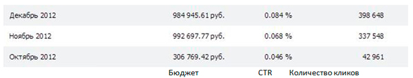 Статистика рекламной кампании ВКонтакте