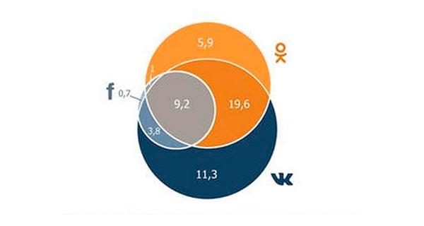 Аудитория в социальных сетях