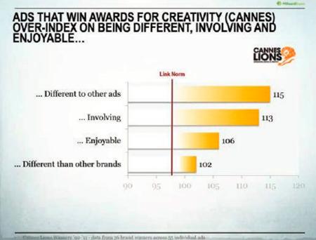 Анализ роликов-победителей фестиваля Cannes Lions с помощью LinkTM