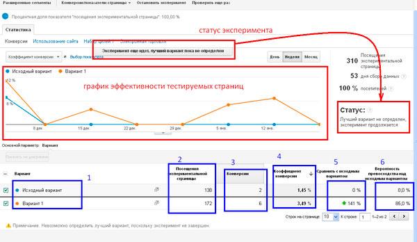 Как повысить конверсию сайта с помощью А/В тестирования?