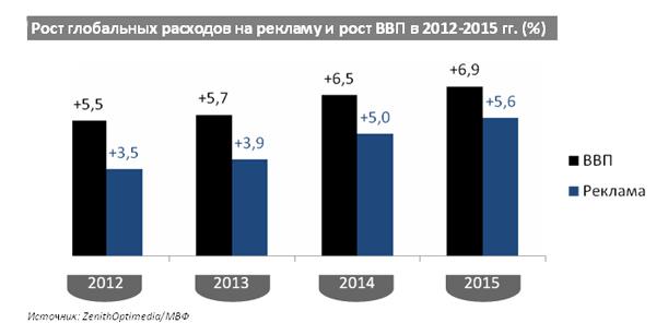 Рост глобальных расходов на рекламу и рост ВВП в 2012-2015 гг. (%)