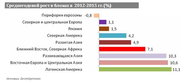 Среднегодовой рост в блоках в 2012-2015 гг. (%)