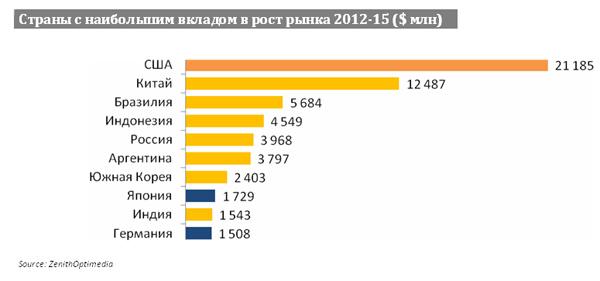 Страны с наибольшим вкладом в рост рынка 2012-15 ($ млн)