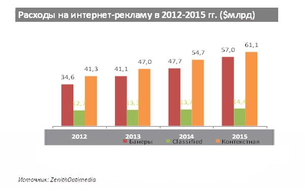 Расходы на интернет-рекламу в 2012-2015 гг. ($млрд)