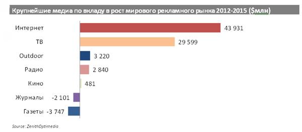 Крупнейшие медиа по вкладу в рост мирового рекламного рынка 2012-2015 ($млн)