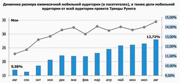 Прирост мобильной аудитории в 2012 году составил 51%: