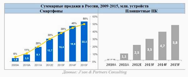 прогнозы продаж мобильных и планшетных устройств на ближайшие годы
