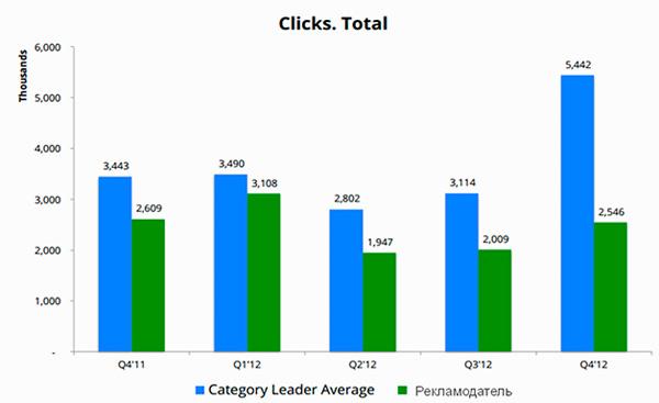 Сравнение показателей рекламодателя в Google AdWords со средним лидером по сектору рынка