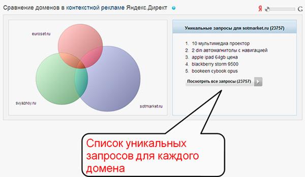 Пересечение списка запросов для трех доменов в Яндекс.Директ