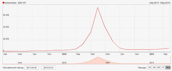 Вот как выглядит кривая пользовательского спроса по этому запросу:
