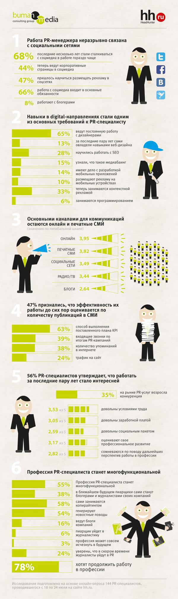 Современный PR-специалист на 44% блогер, на 13% веб-дизайнер и на 6% программист