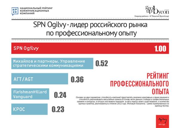 SPN Ogilvy возглавило рейтинг квалификации персонала PR-агентств в рамках НРКК