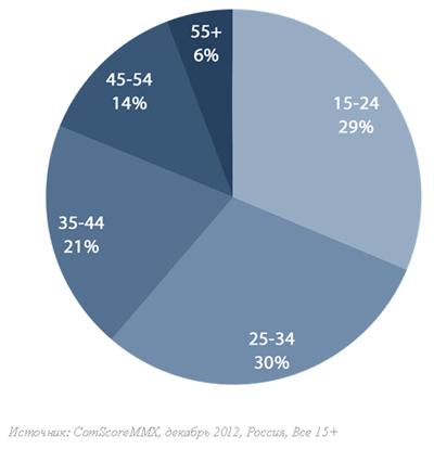 70 процентов пользователей старше 25