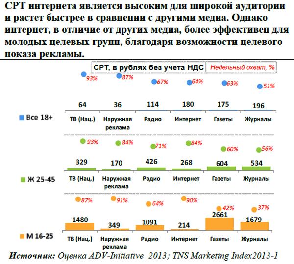 Результаты исследования рекламных расценок по всем медиа за 2013 год