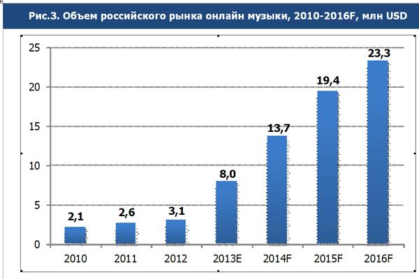 Объем российского рынка онлайн музыки
