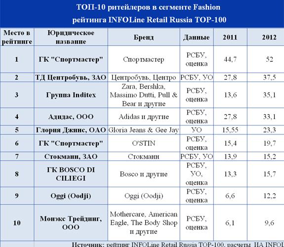 ТОП-10 ритейлов в сегменте Fashion