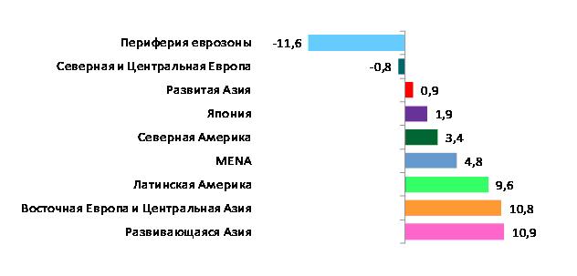 Рост в региональных блоках в 2012-2013 гг (%)
