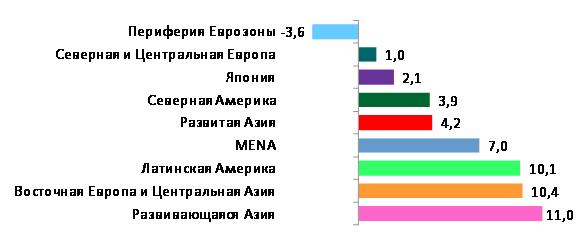 Среднегодовой рост в региональных блоках в 2012-2015 (%)