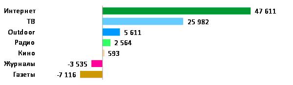 Крупнейшие медиа по вкладу в рост мирового рекламного рынка 2012-2015 ($ млн)