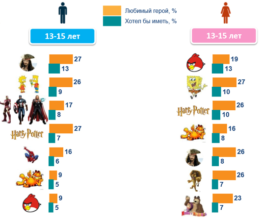 Любимые герои детей 13-15 лет.