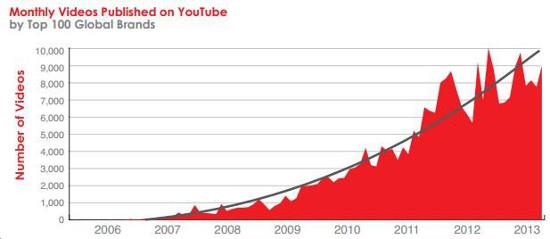 С 2009 года топ-100 брендов ежемесячно публикуют на YouTube более 8000 видеороликов