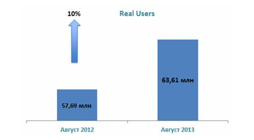 Рост общего числа пользователей