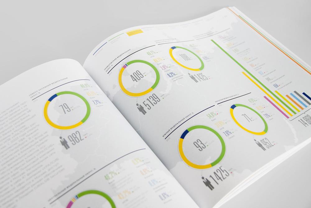 интегрирующий дизайн для Уралсиба