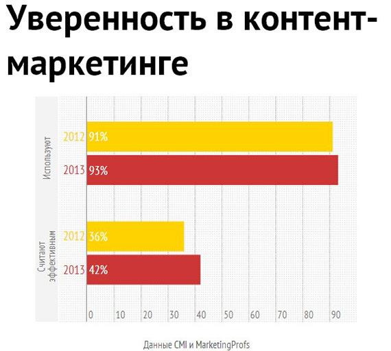 Популярность и вера в эффективность контент-маркетинга выросла