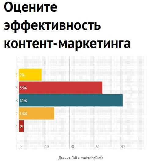 Оценка брендами эффективности контент-маркетинга по пятибалльной шкале