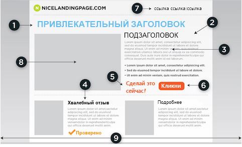 7 обязательных элементов целевой страницы