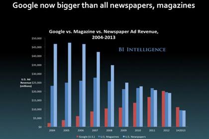 График Business Insider