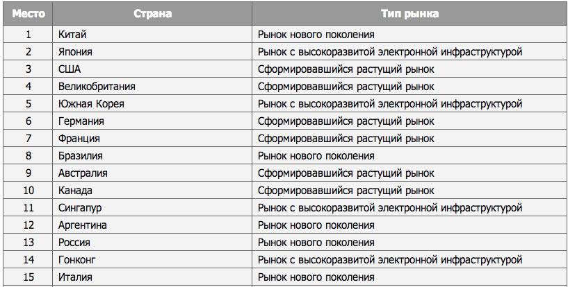 Россия вошла в число стран-лидеров онлайн-торговли