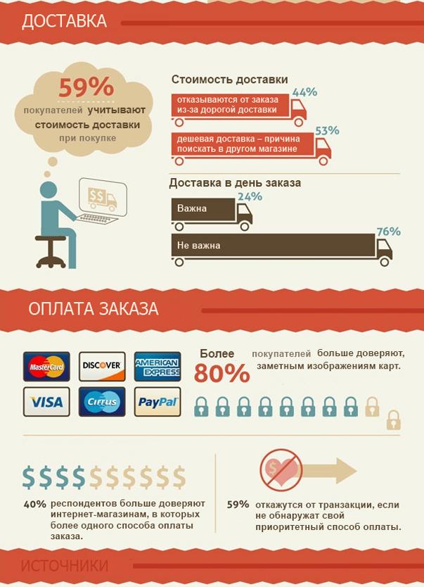 Факты об оформлении заказа в интернет-магазине