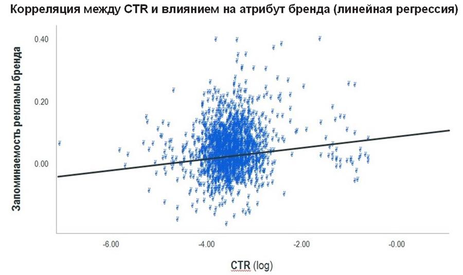 Корреляция между CTR и влиянием на атрибут бренда