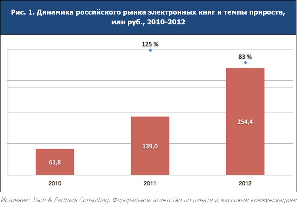 . Динамика российского рынка электронных книг и темпы прироста, млн руб., 2010-2012