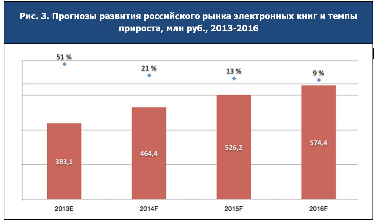 Прогнозы развития российского рынка электронных книг и темпы прироста, млн руб., 2013-2016