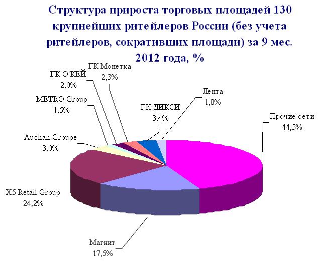 Структура прироста торговых площадей 2012
