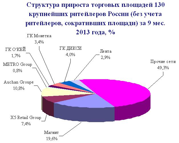 Структура прироста торговых площадей 2013