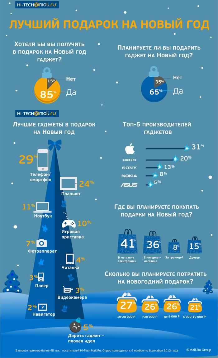 смартфон и планшет – самые желанные подарки на Новый год