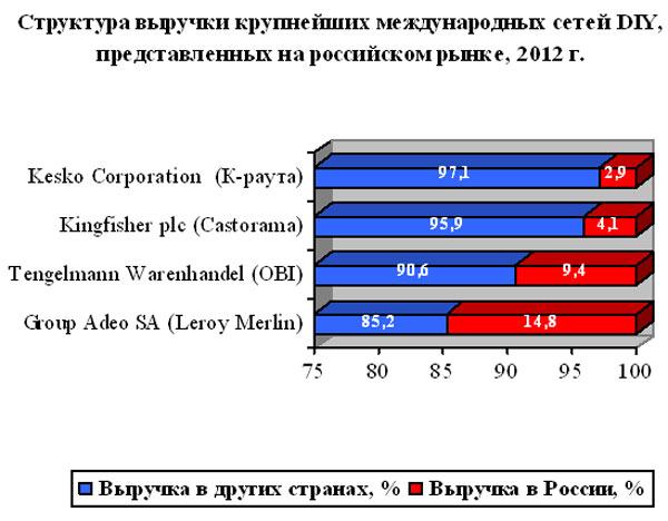 20% российского рынка DIY приходится на 5 зарубежных розничных компаний