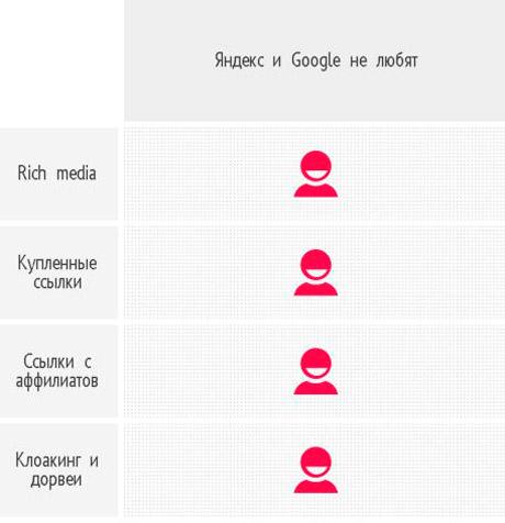 «Яндекс» и Google единодушны в негативной оценки данных факторов